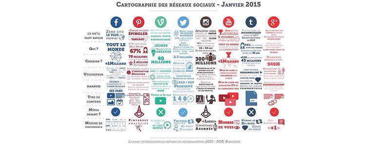 Cartographie-des-réseaux-sociaux-2015