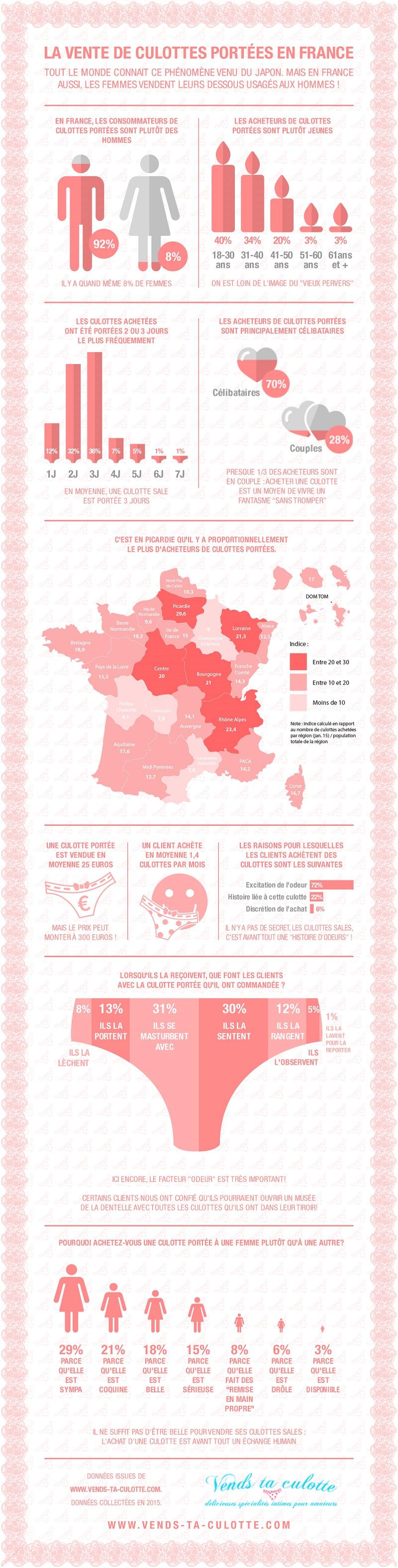 Infographie, vends-ta-culotte.com
