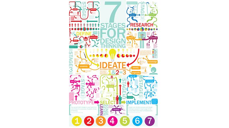 processus, étapes, design, thinking, méthode, infographie