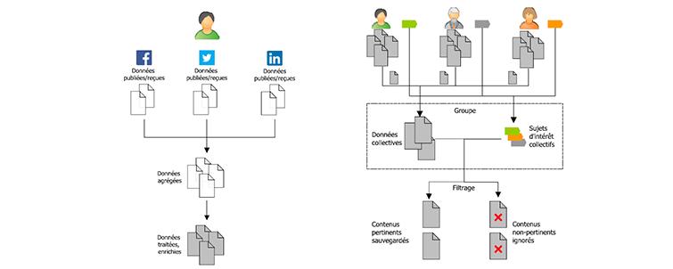 partage, données, sociales, filtrage, réseaux, sociaux, approche, processus