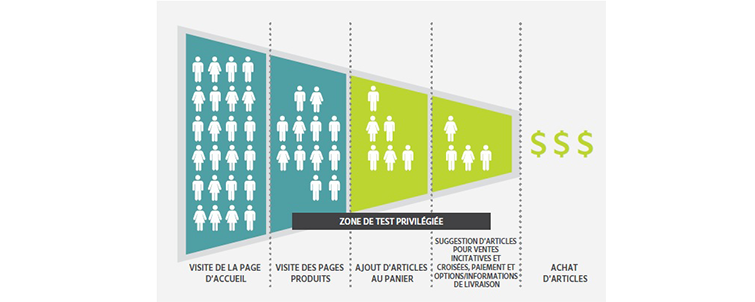 testing-targeting, processus, entonnoir, cible, achat, actions, graphique