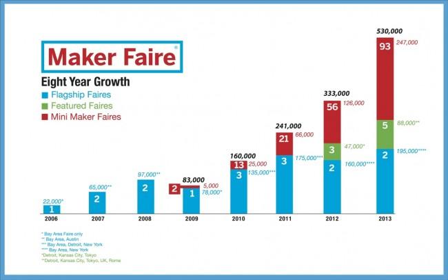 Maker Faire - Croissance depuis 2006