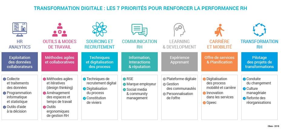 Transformaiton digitale priorités