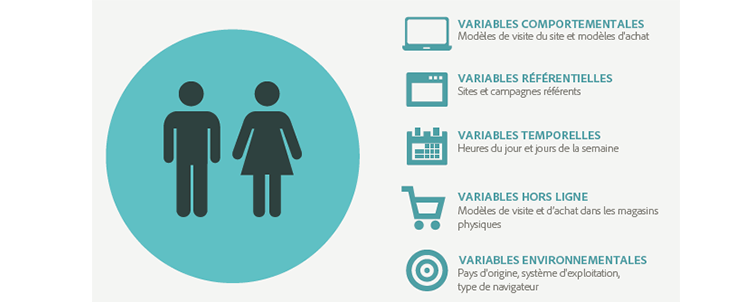testing-targeting, variables, comportementales, segments, cibles, achat, conversion
